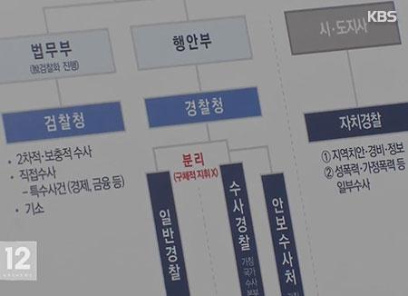 青瓦台发布检察厅等政府权力机构改革方案