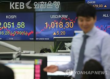 Südkoreas Won verzeichnet zweitgrößten Wertverlust gegenüber US-Dollar