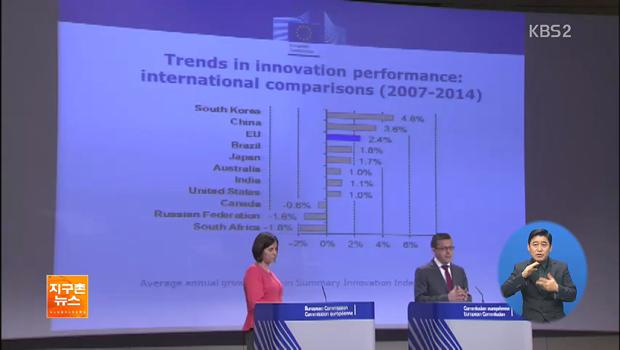 La UE califica a Corea del Sur como el país más innovador del mundo