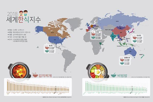 Comida coreana: barata en Asia y cara en Europa