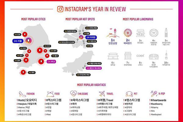 Itaewon lidera los tags de Instagram en 2018