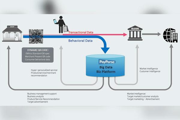決済データをマーケティングに活用するビジネスモデルを開発している「ペイパース」