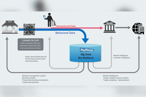 PayPerse – nhà phát triển nền tảng dữ liệu lớn cho dịch vụ thanh toán trên điện thoại di động bằng mã QR