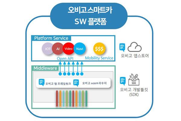 스마트카 플랫폼 기업, '오비고'